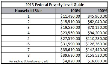 US Poverty Level